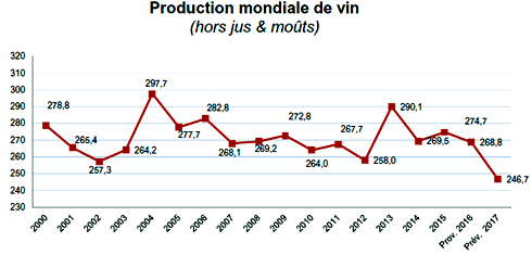 production-mondiale-vin-oiv.png
